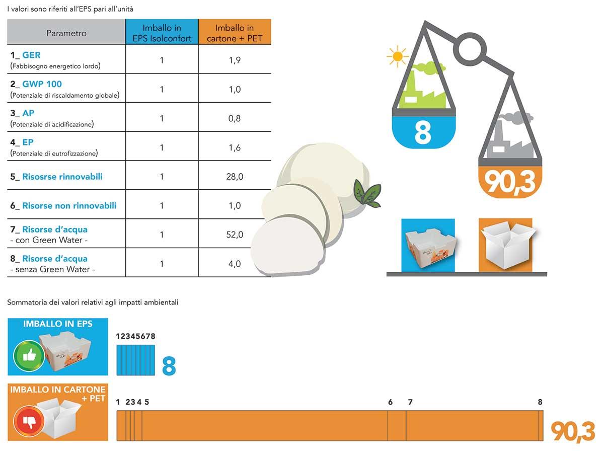 confronto impatto ambientale polistirolo cartone lca confezione mozzarella