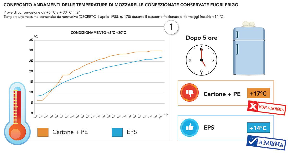 temperatura conservazione mozzarella in scatole in polistirolo vs cartone
