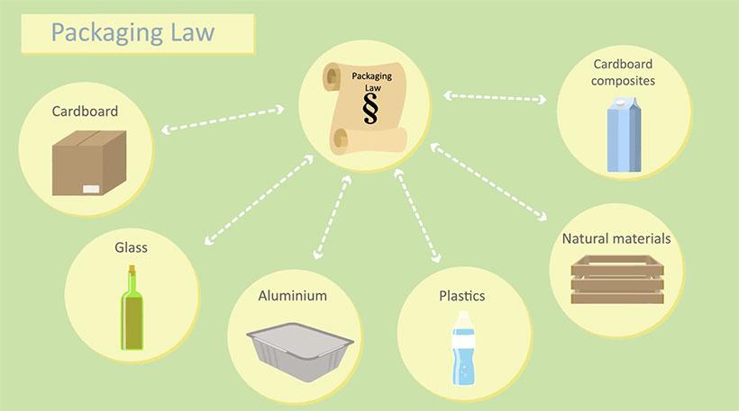 nuova legge imballaggi germania