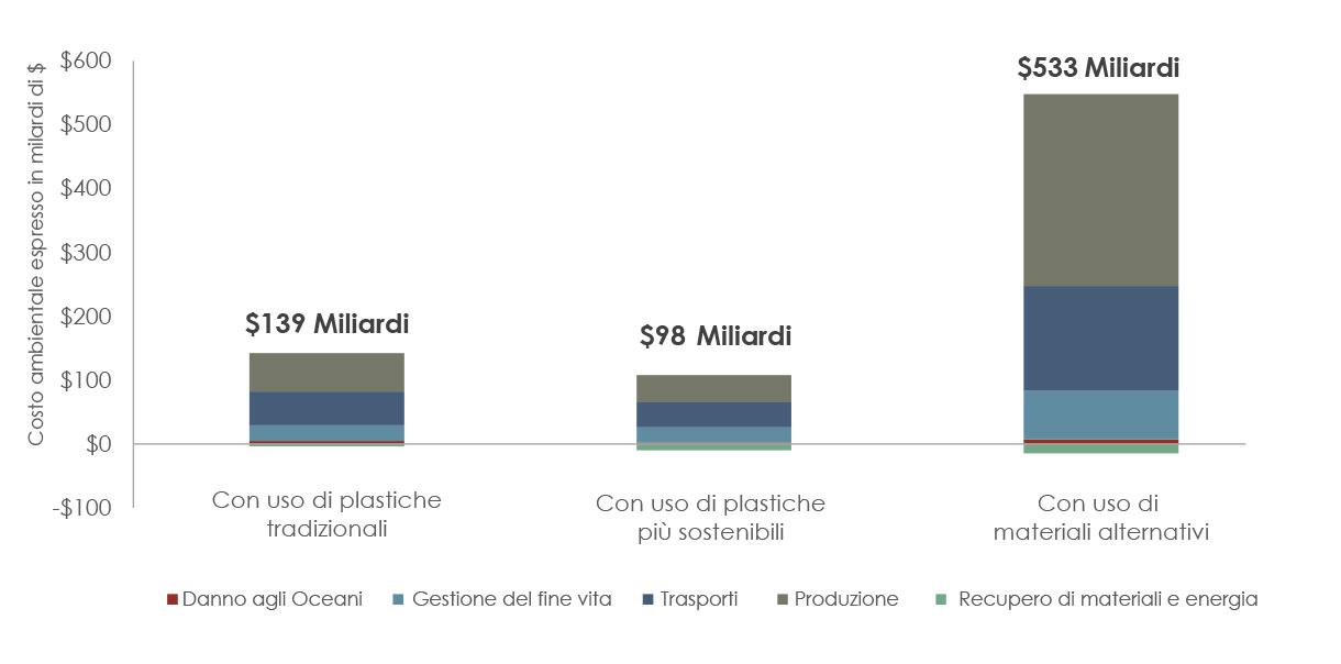 report-trucost-confronto-plastica-altri-materiali-impatto-ambientale