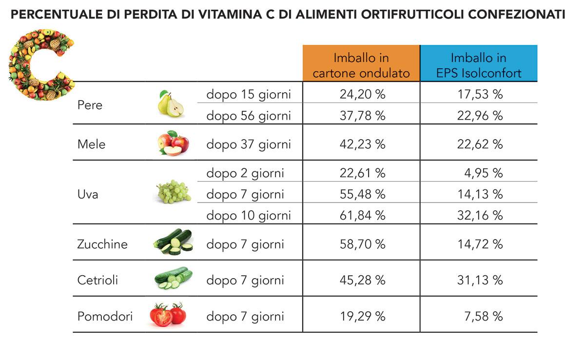 polistirolo o cartone vitamina c frutta e verdure confezionate