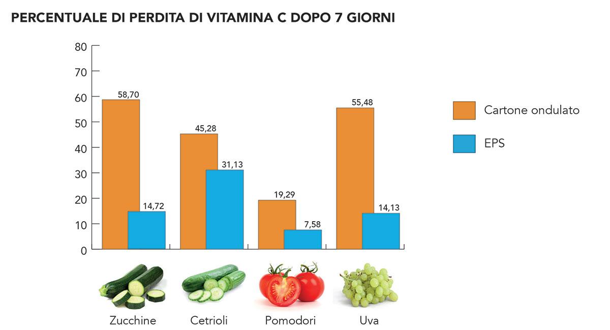 polistirolo vs cartone vitamina c frutta e verdure confezionate