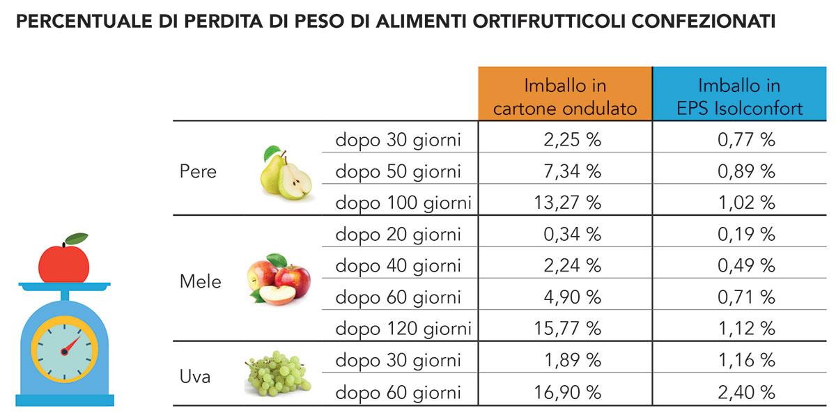 perdita peso frutta e verdure confezionate in confezioni polistirolo o cartone