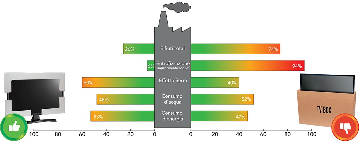 confronto-impatto-ambientale-polistirolo-cartone-imballaggio-tv-lca